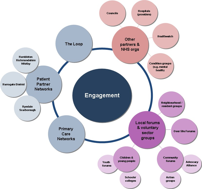 NHS North Yorkshire CCG is committed to engaging with patients.