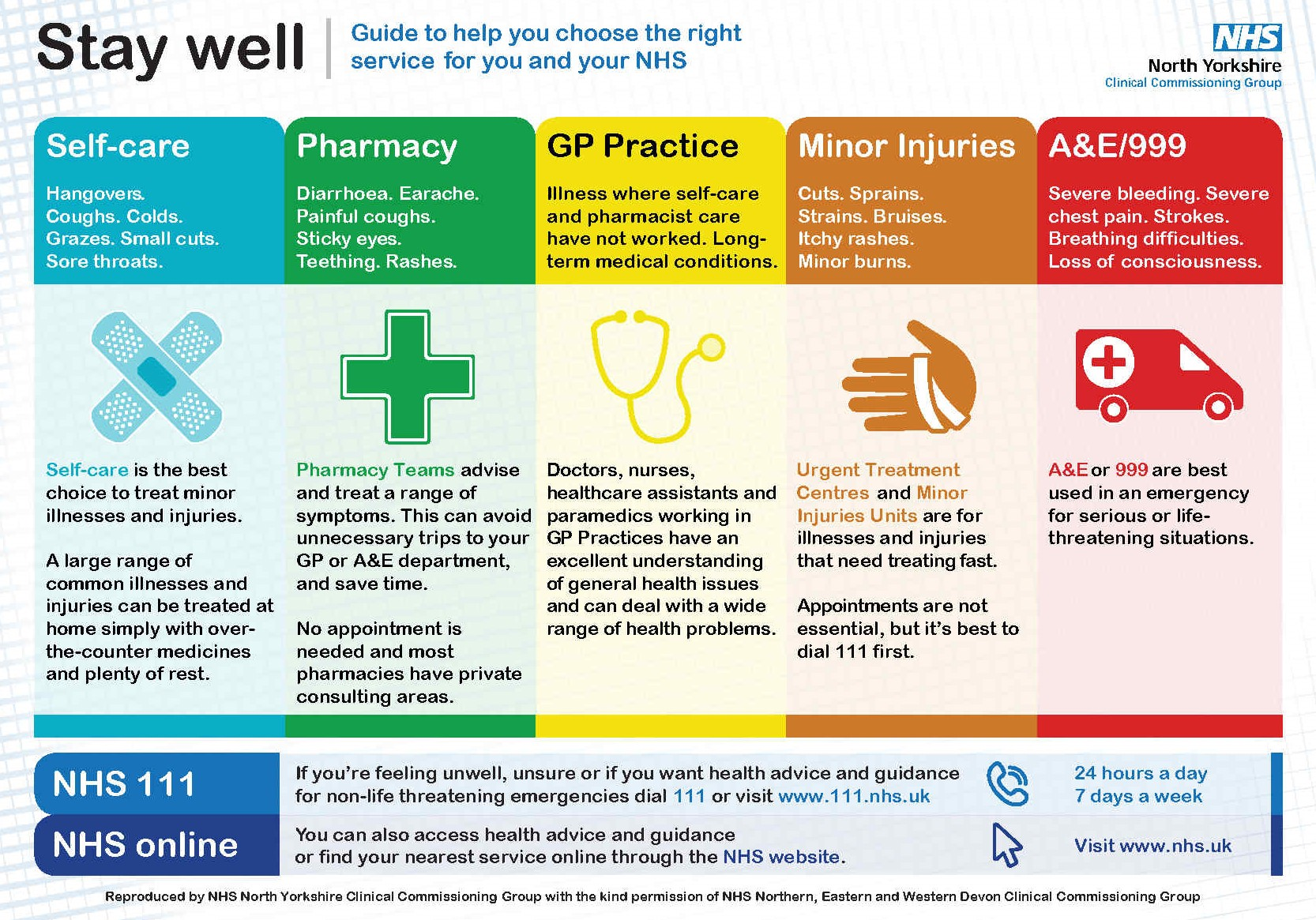 If you're unwell and need medical help, there's a range of options for you to choose from.